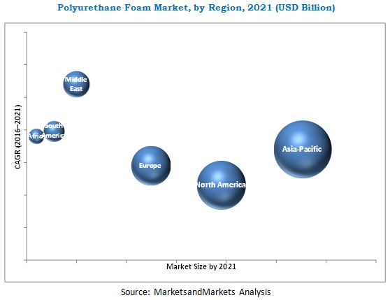 Global Rigid Polyurethane Foam (RPUF) Industry Market Research Report