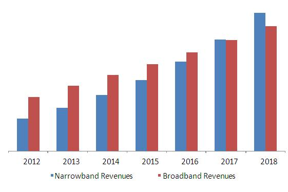 GLOBAL PLC SYSTEMS MARKET REVENUE FOR NARROWBAND AND BROADBAND