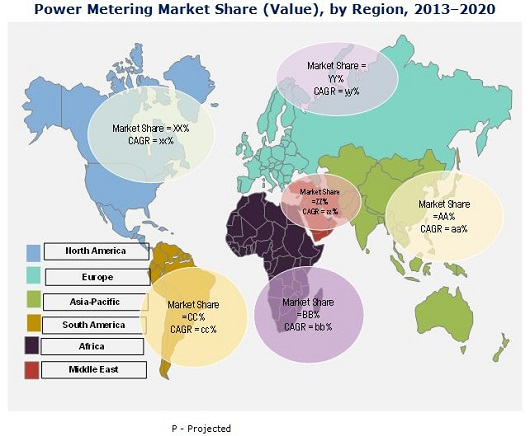 Power Metering Market