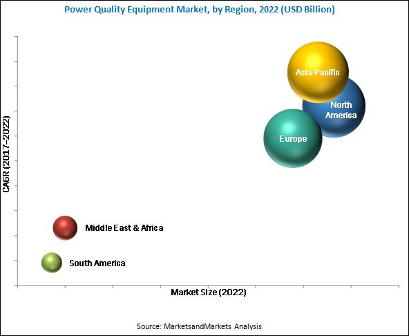 Power Quality Equipment Market