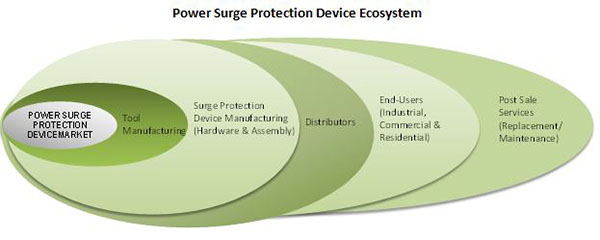 Power Surge Protection Device Market