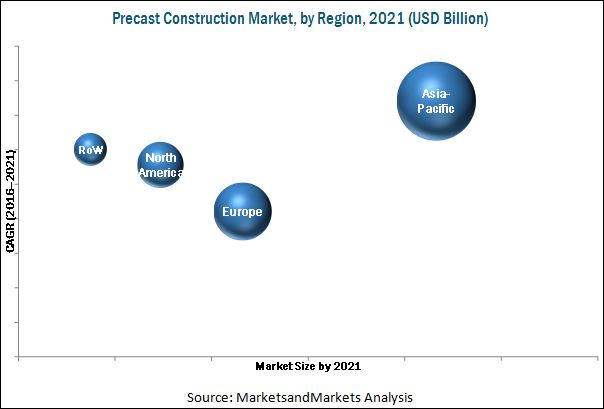 Precast Construction Market