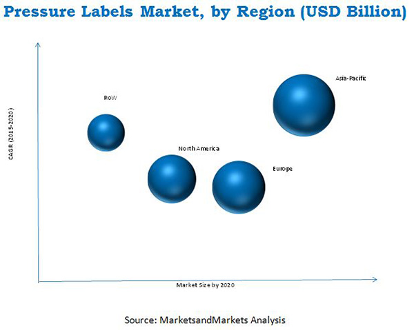Pressure Labels Market