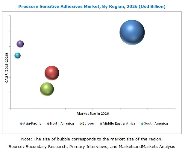 Pressure Sensitive Adhesives Market