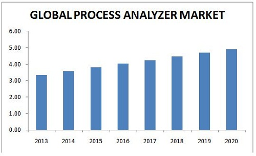 Process Analyzer Market