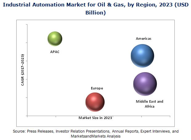 Industrial Automation Market for Oil & Gas
