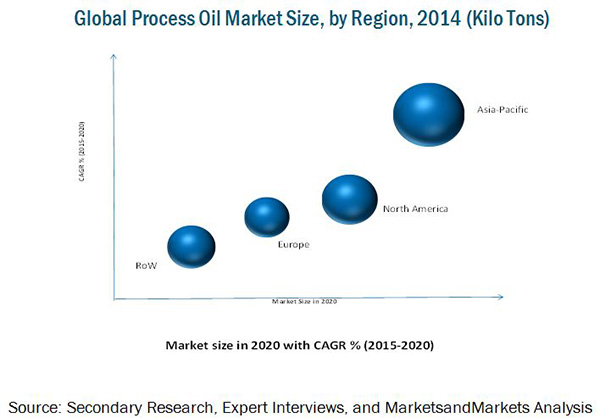 Process Oil Market