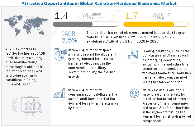 Radiation-Hardened Electronics Market