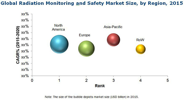 Radiation Monitoring and Safety Market