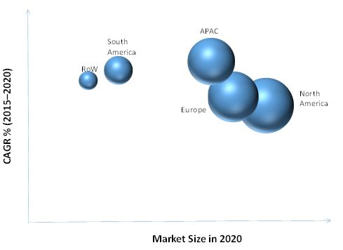 Radio Modem Market for ITS Application