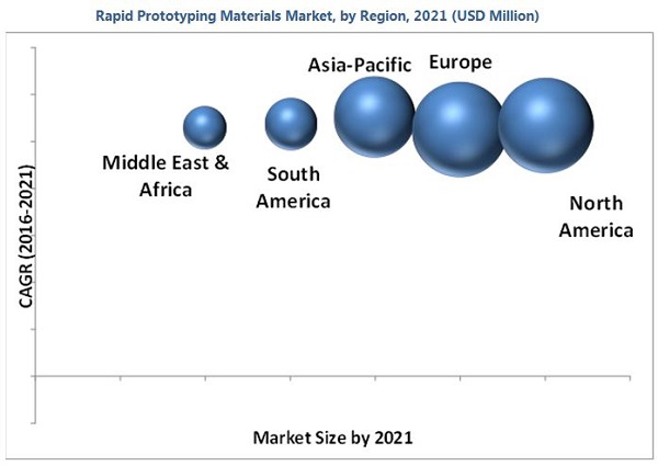 Rapid Prototyping Materials Market