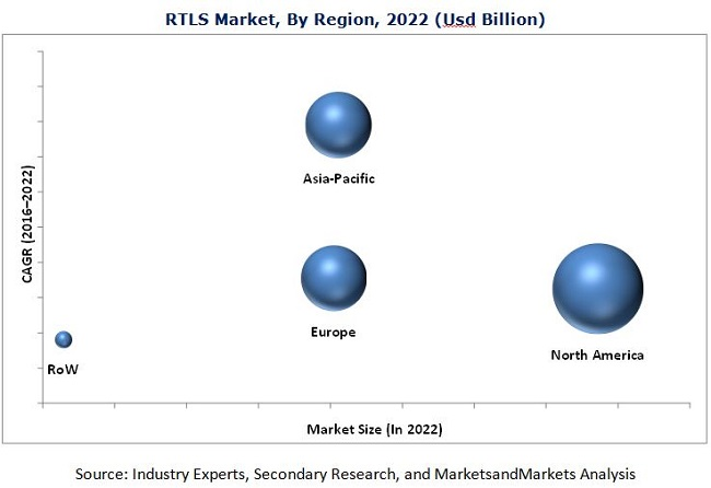 Real Time Location Systems Market