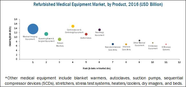 Refurbished Medical Equipment Market By Product Amp Region