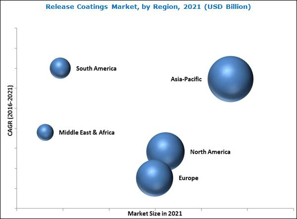 Release Coatings Market