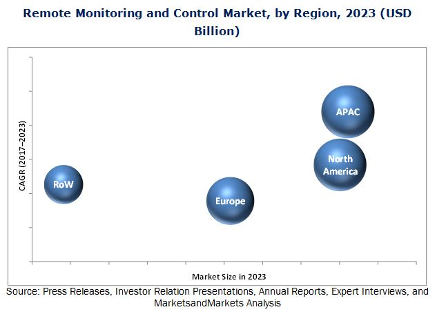 Remote Monitoring and Control Market