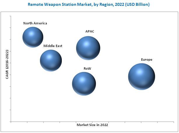 Remote Weapon Station Market