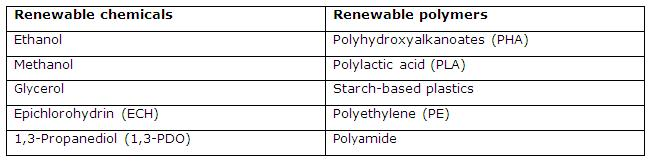 Renewable Chemicals Market