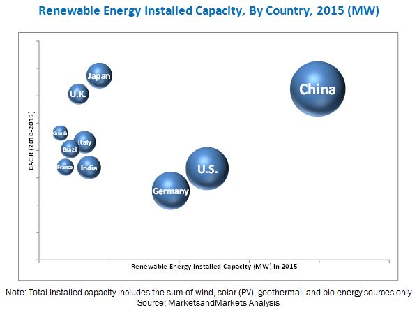 Renewable Energy Policy FiT Analysis