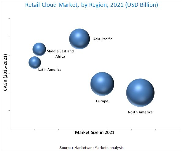 Retail Cloud Market