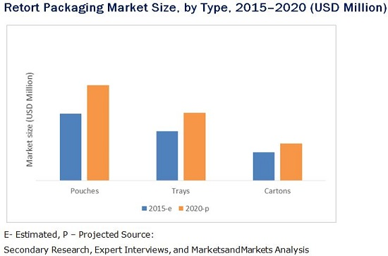 Retort Packaging Market