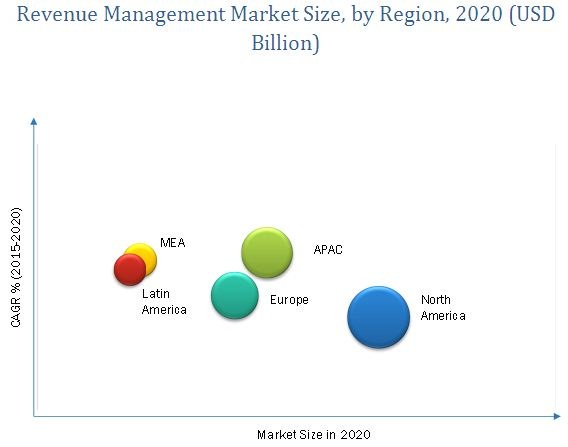 Revenue Management Market