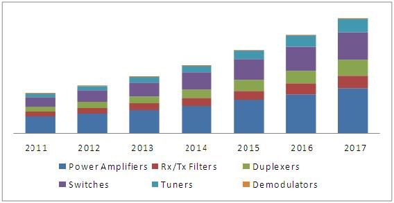 Radio Frequency Components Market, RFC Market
