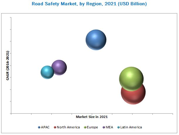 Road Safety Market