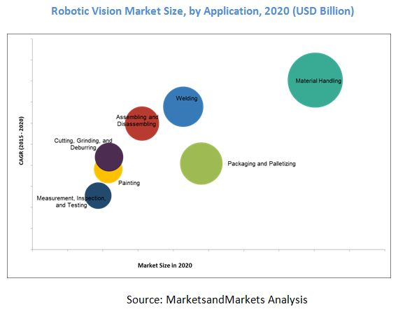 Robotic Vision Market By Technology 3d Laser Structured