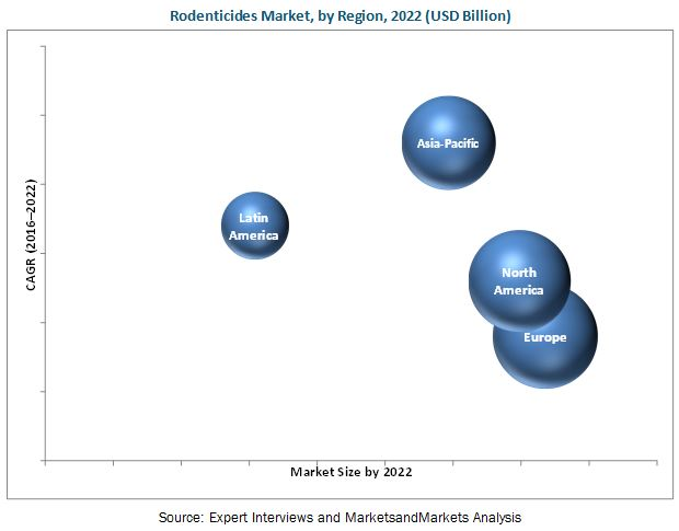 Rodenticides Market