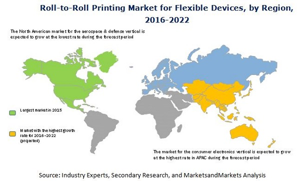 Roll-to-Roll Printing Market