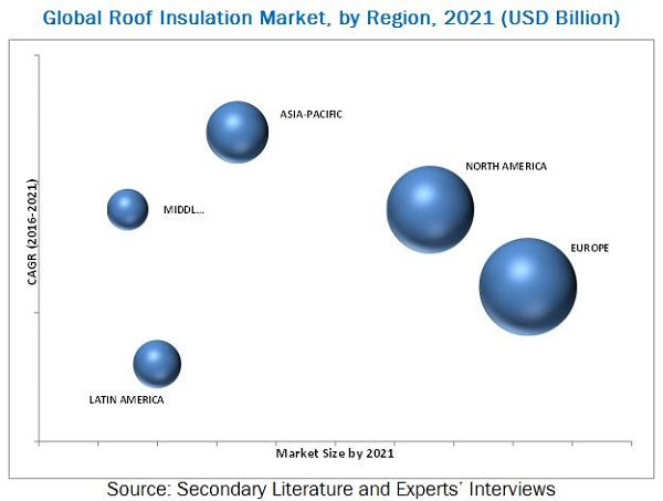 Roof Insulation Market