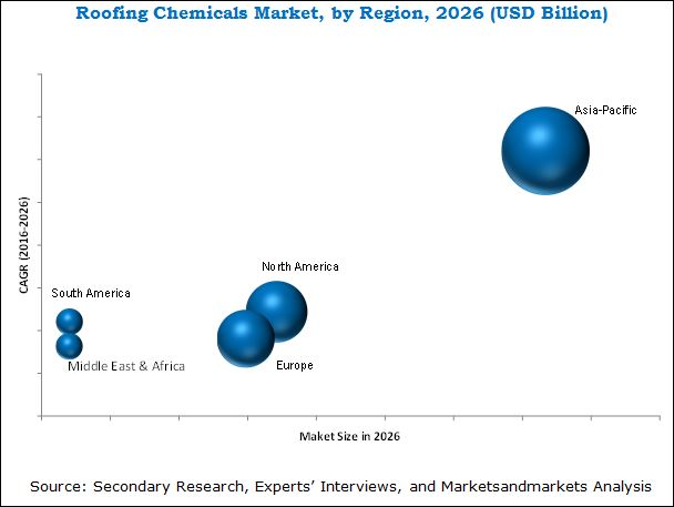 Roofing Chemicals Market