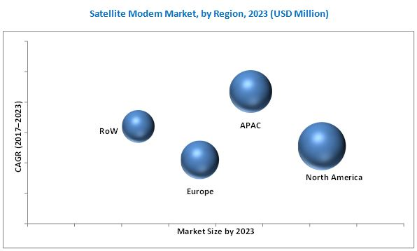 Satellite Modem Market