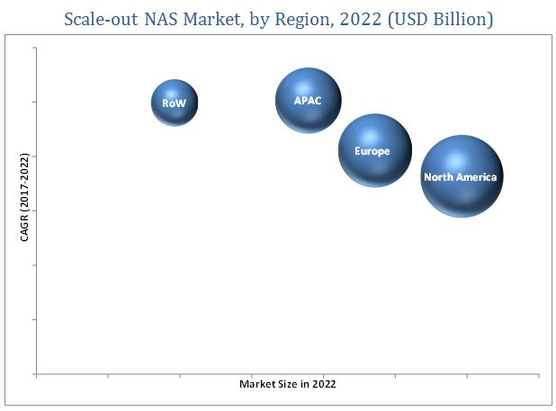 Scale-out NAS Market