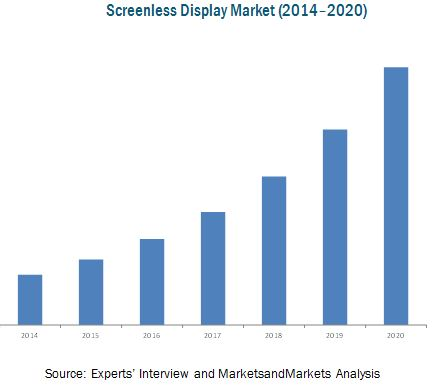 Screenless Display Market