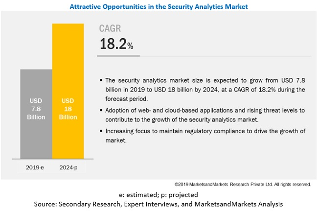 Security Analytics Market
