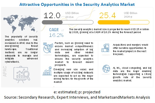 growth expected in global security analytics Security analytics market - global industry analysis, size, share, growth, trends, and forecast 2016 - 2024.