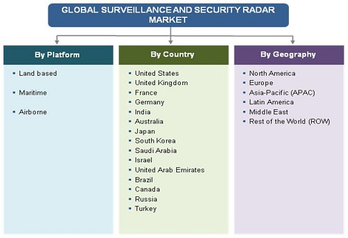 security and surveillance radar market 2020 Physical security information management (psim) is a category of software that  provides a  security systems typically integrated into a psim solution include:   radar-based detection and perimeter surveillance radar security alarm  (psim ) market is expected to reach close to usd 22 billion by 2020 and will post a.