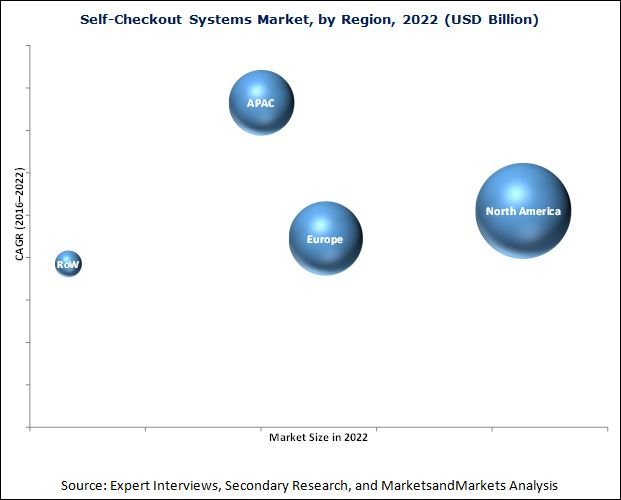 Self-Checkout Systems Market