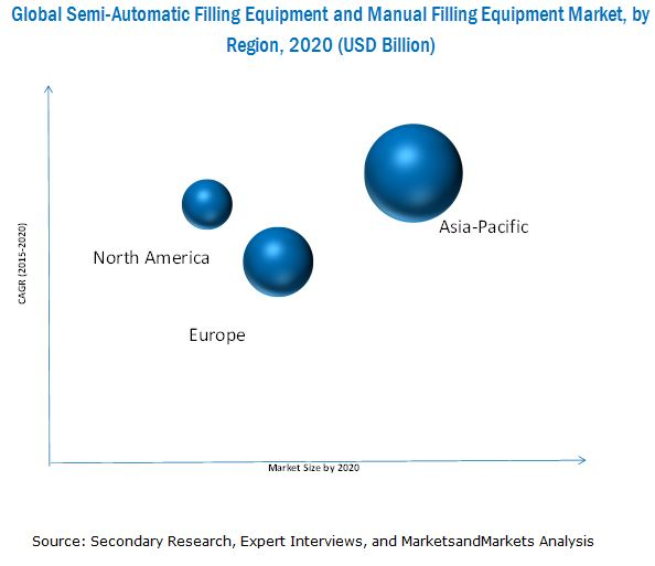 Semi-Automatic and Manual Filling Equipment Market