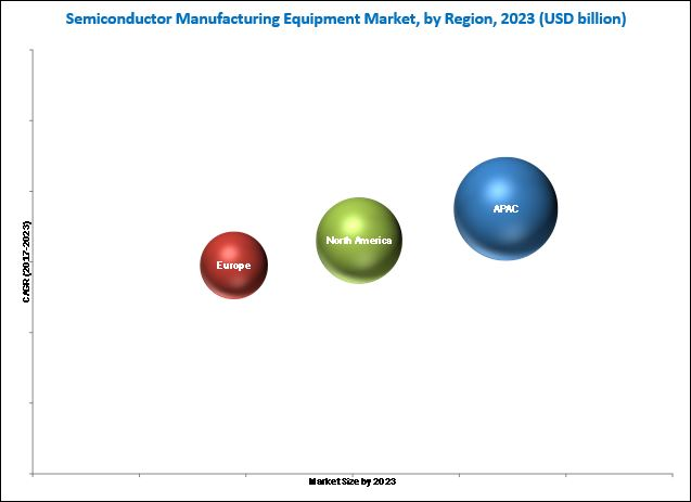 Semiconductor Manufacturing Equipment Market