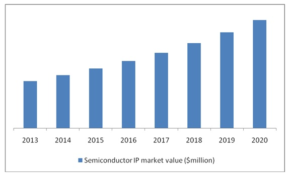 Semiconductor (Silicon) IP Market