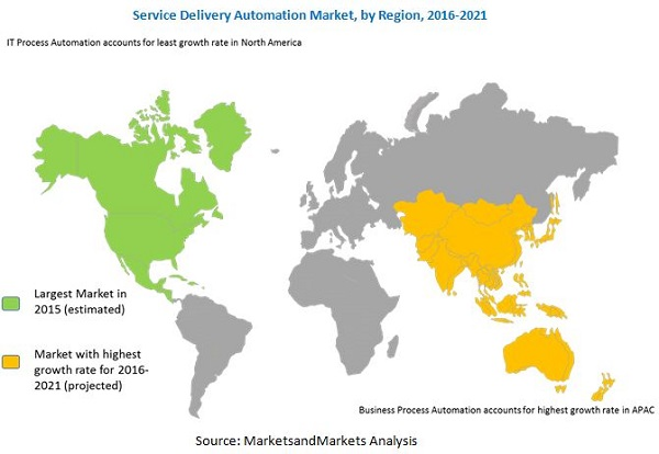 Service Delivery Automation Market