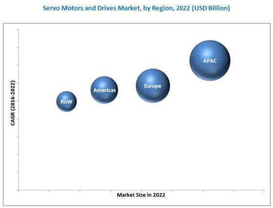 Servo Motors and Drives Market