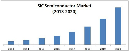 Silicon carbide (SiC) in semiconductor  market