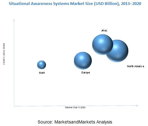 Situation Awareness System Market