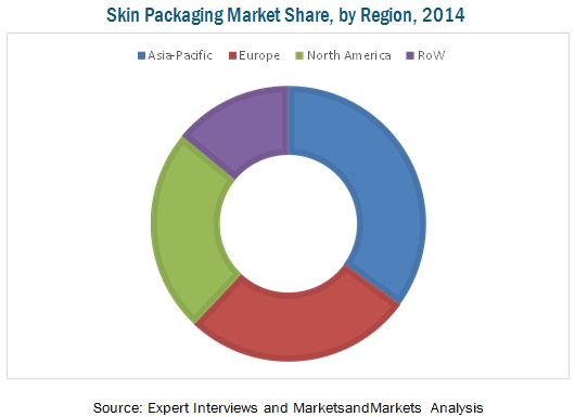Skin Packaging Market