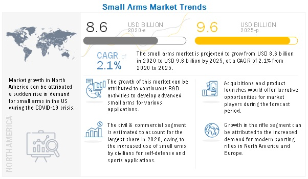 Small Arms Market