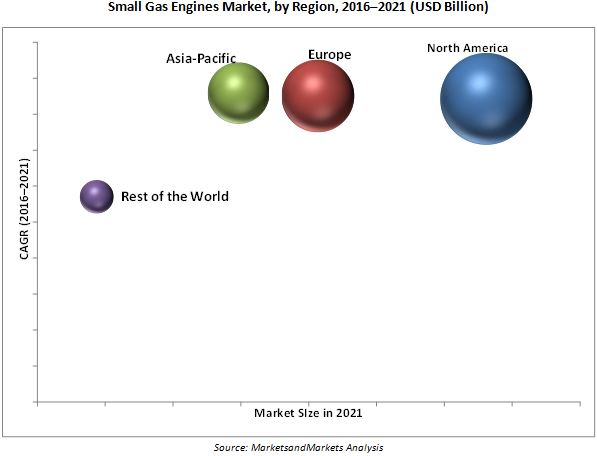 Small Gas Engines Market