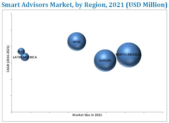 Smart Advisors Market
